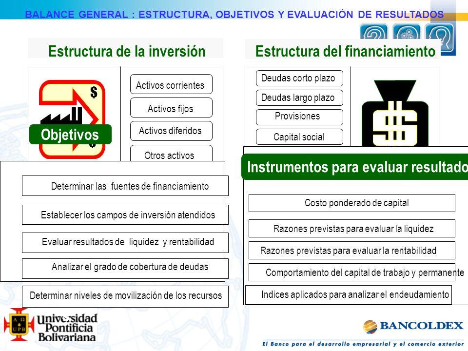 Estructura de la inversión Estructura del financiamiento BALANCE GENERAL : ESTRUCTURA, OBJETIVOS Y EVALUACIÓN DE RESULTADOS Activos corrientes Activos