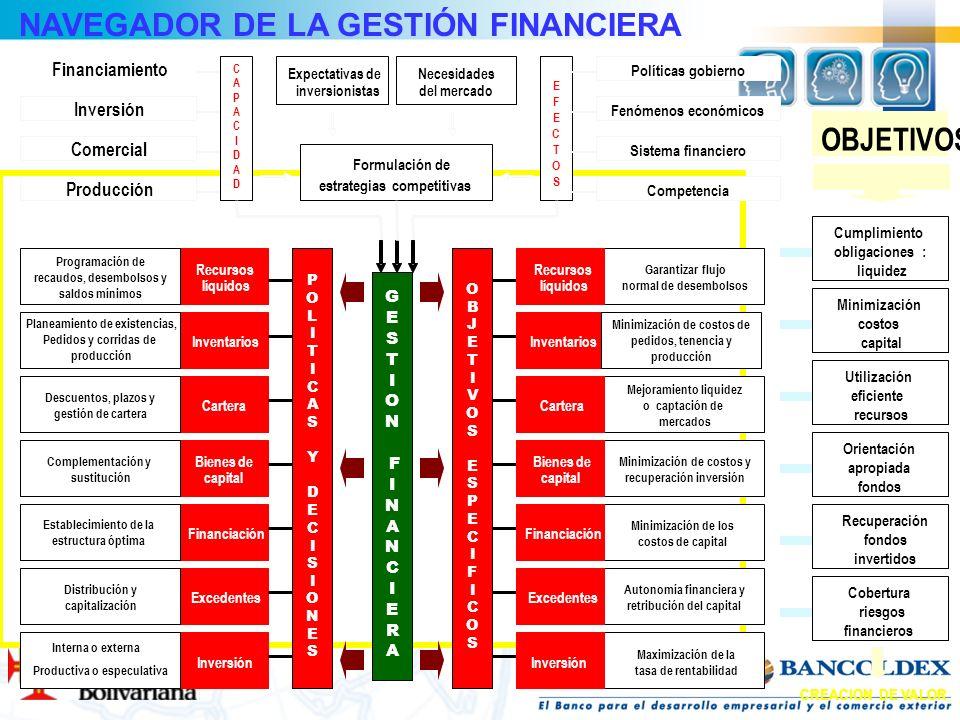 Recursos líquidos Inventarios Cartera Bienes de capital Financiación Excedentes Inversión Garantizar flujo normal de desembolsos Mejoramiento liquidez