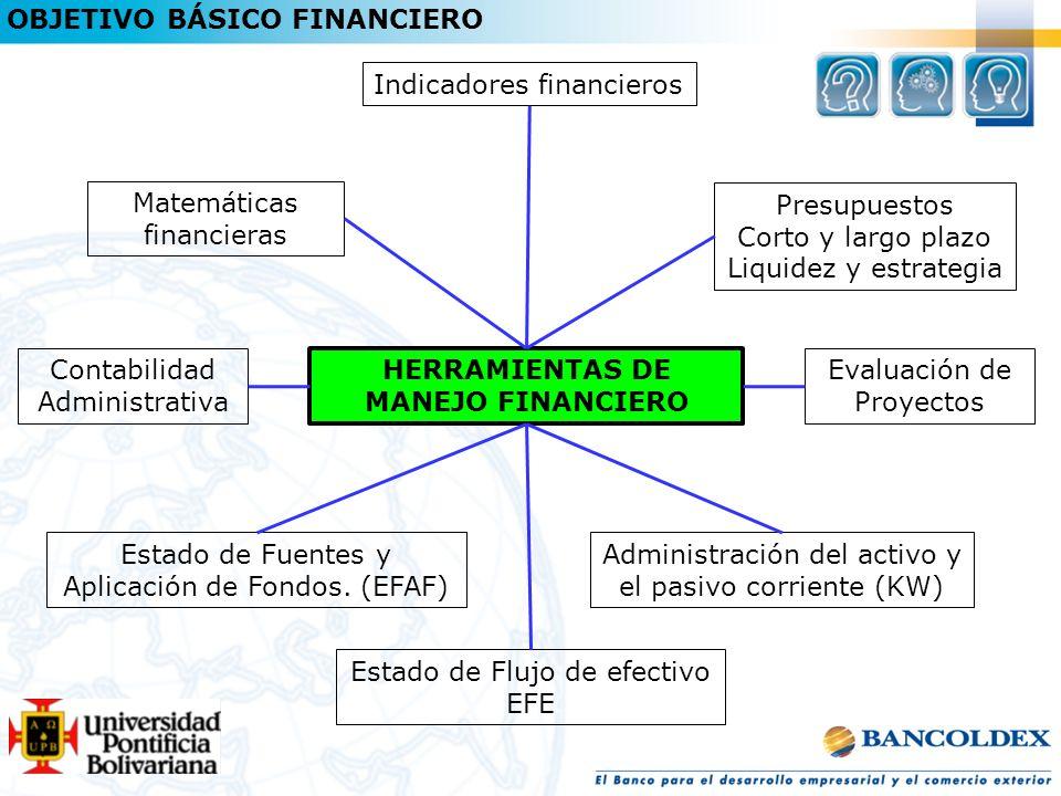 HERRAMIENTAS DE MANEJO FINANCIERO Administración del activo y el pasivo corriente (KW) Indicadores financieros Matemáticas financieras Presupuestos Corto y largo plazo Liquidez y estrategia Estado de Fuentes y Aplicación de Fondos.