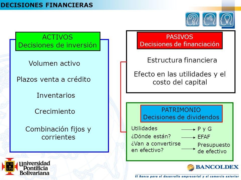 DECISIONES FINANCIERAS ACTIVOS Decisiones de inversión PATRIMONIO Decisiones de dividendos PASIVOS Decisiones de financiación Inventarios Crecimiento