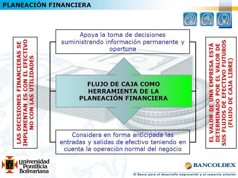 PLANEACIÓN FINANCIERA Apoya la toma de decisiones suministrando información permanente y oportuna Considera en forma anticipada las entradas y salidas