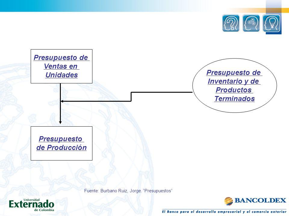 Presupuesto de Ventas en Unidades Presupuesto de Inventario y de Productos Terminados Presupuesto de Producción Fuente: Burbano Ruiz, Jorge. Presupues