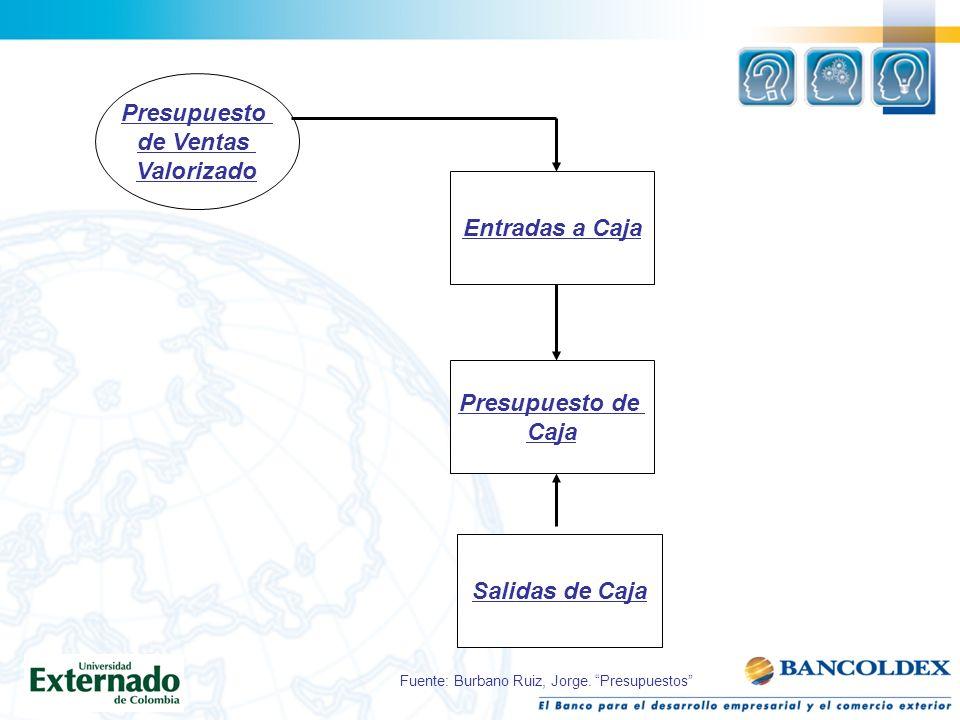 Presupuesto de Ventas Valorizado Entradas a Caja Presupuesto de Caja Salidas de Caja Fuente: Burbano Ruiz, Jorge. Presupuestos