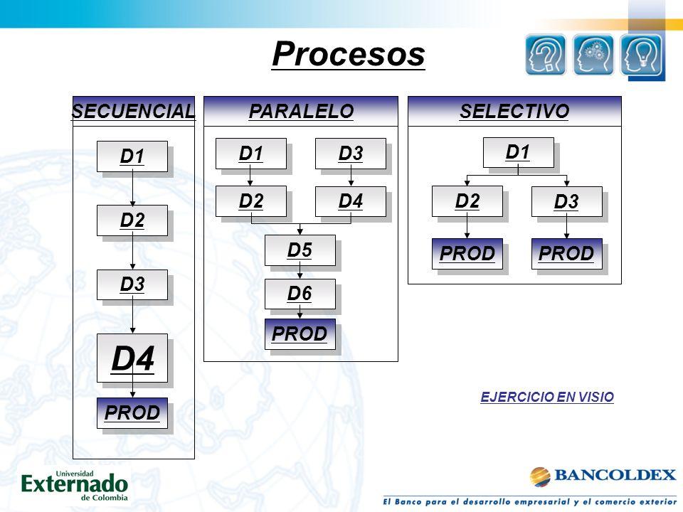 Procesos D1 SECUENCIAL D2 D3 PROD D4 D1 PARALELO D2 D3 PROD D4 D5 D6 SELECTIVO D2 D3 PROD D1 EJERCICIO EN VISIO