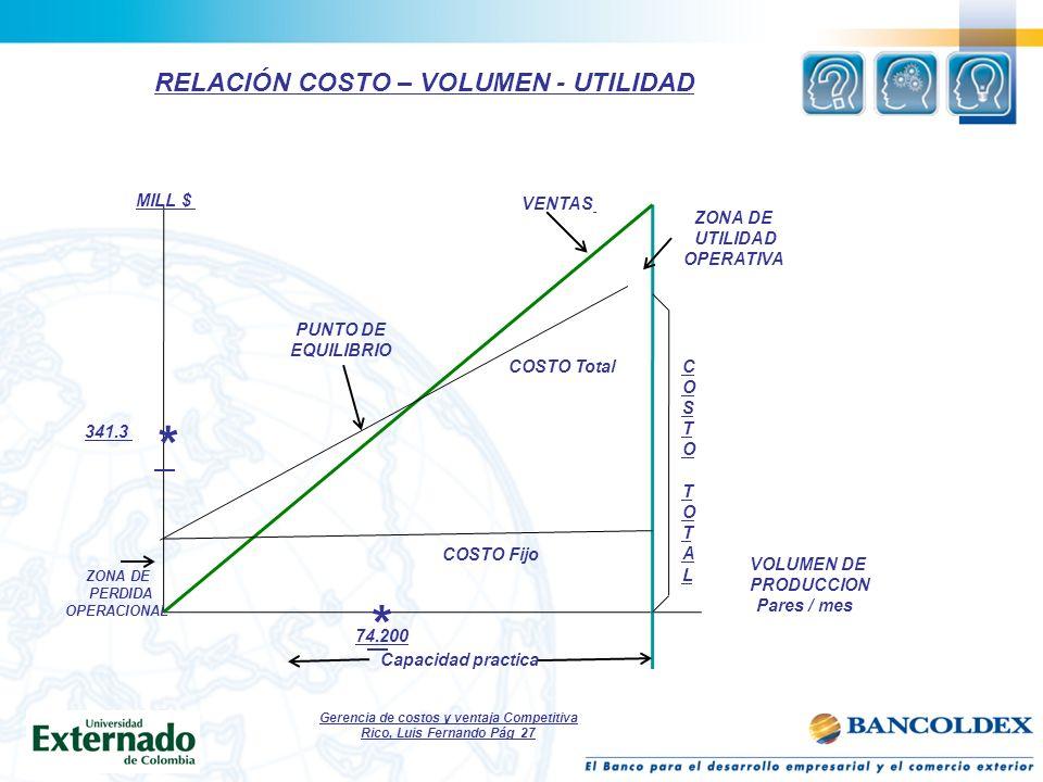Gerencia de costos y ventaja Competitiva Rico, Luis Fernando Pág 27 RELACIÓN COSTO – VOLUMEN - UTILIDAD * * MILL $ 341.3 ZONA DE PERDIDA OPERACIONAL P