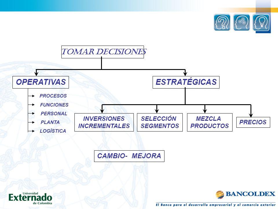 TOMAR DECISIONES OPERATIVASESTRATÉGICAS PROCESOS FUNCIONES PERSONAL PLANTA LOGÍSTICA CAMBIO- MEJORA INVERSIONES INCREMENTALES SELECCIÓN SEGMENTOS MEZC
