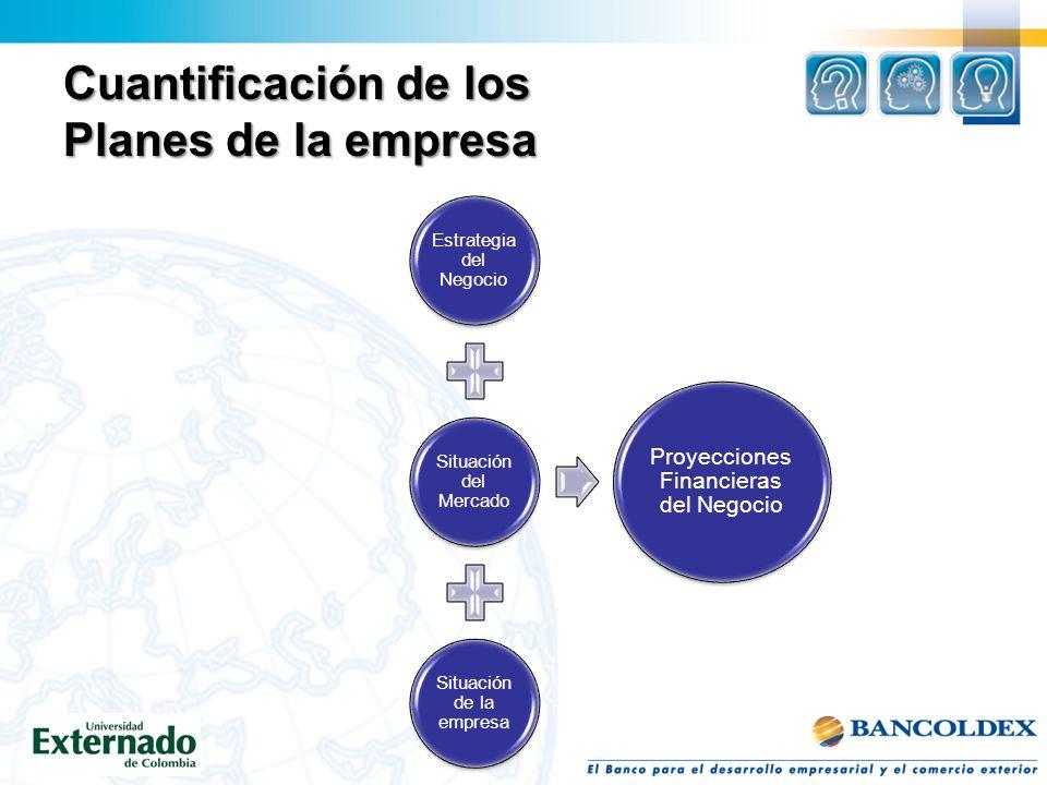Cuantificación de los Planes de la empresa Estrategia del Negocio Situación del Mercado Situación de la empresa Proyecciones Financieras del Negocio