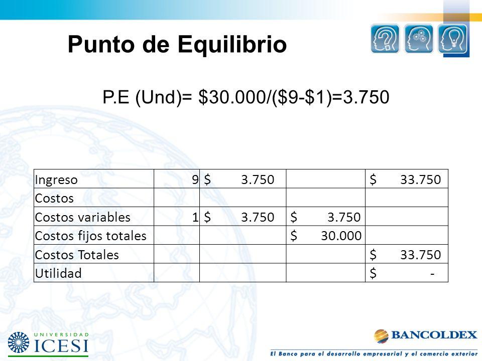 Punto de Equilibrio P.E (Und)= $30.000/($9-$1)=3.750 Ingreso9 $ 3.750 $ 33.750 Costos Costos variables1 $ 3.750 Costos fijos totales $ 30.000 Costos T