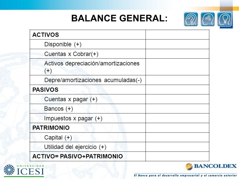 ACTIVOS Disponible (+) Cuentas x Cobrar(+) Activos depreciación/amortizaciones (+) Depre/amortizaciones acumuladas(-) PASIVOS Cuentas x pagar (+) Banc