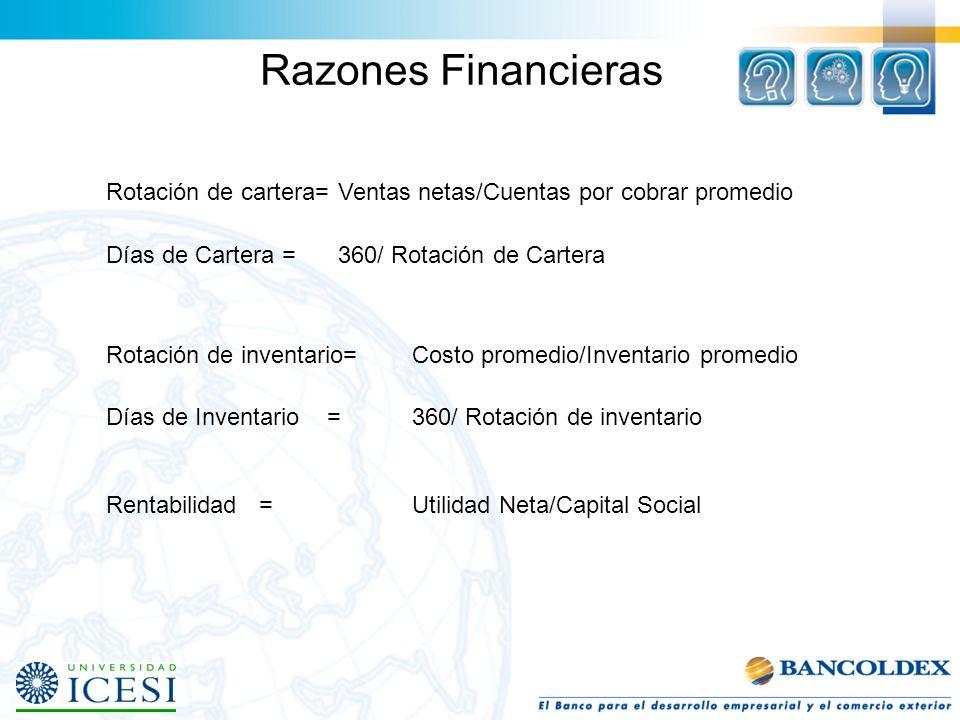 Razones Financieras Rotación de cartera=Ventas netas/Cuentas por cobrar promedio Días de Cartera =360/ Rotación de Cartera Rotación de inventario=Cost