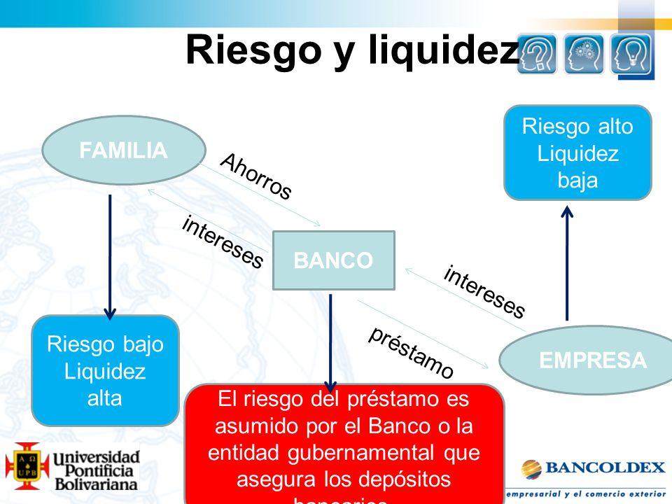 Riesgo y liquidez BANCO EMPRESA FAMILIA Ahorros intereses préstamo Riesgo alto Liquidez baja Riesgo bajo Liquidez alta El riesgo del préstamo es asumi