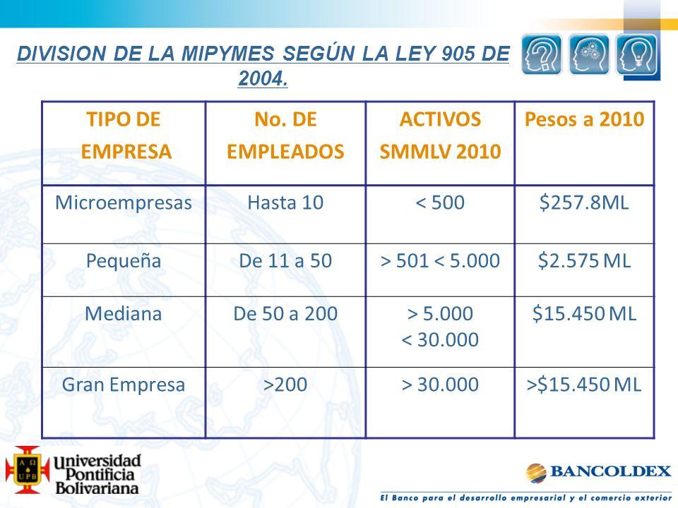 DIVISION DE LA MIPYMES SEGÚN LA LEY 905 DE 2004. TIPO DE EMPRESA No. DE EMPLEADOS ACTIVOS SMMLV 2010 Pesos a 2010 MicroempresasHasta 10< 500$257.8ML P