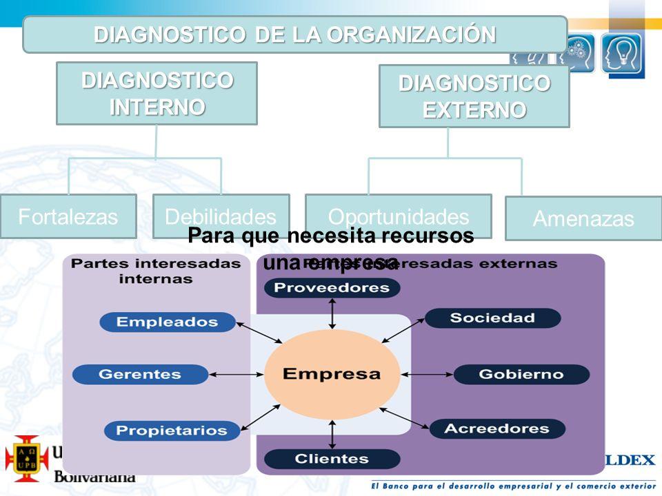 DIAGNOSTICO INTERNO DIAGNOSTICO EXTERNO FortalezasDebilidadesOportunidades Amenazas DIAGNOSTICO DE LA ORGANIZACIÓN Para que necesita recursos una empr