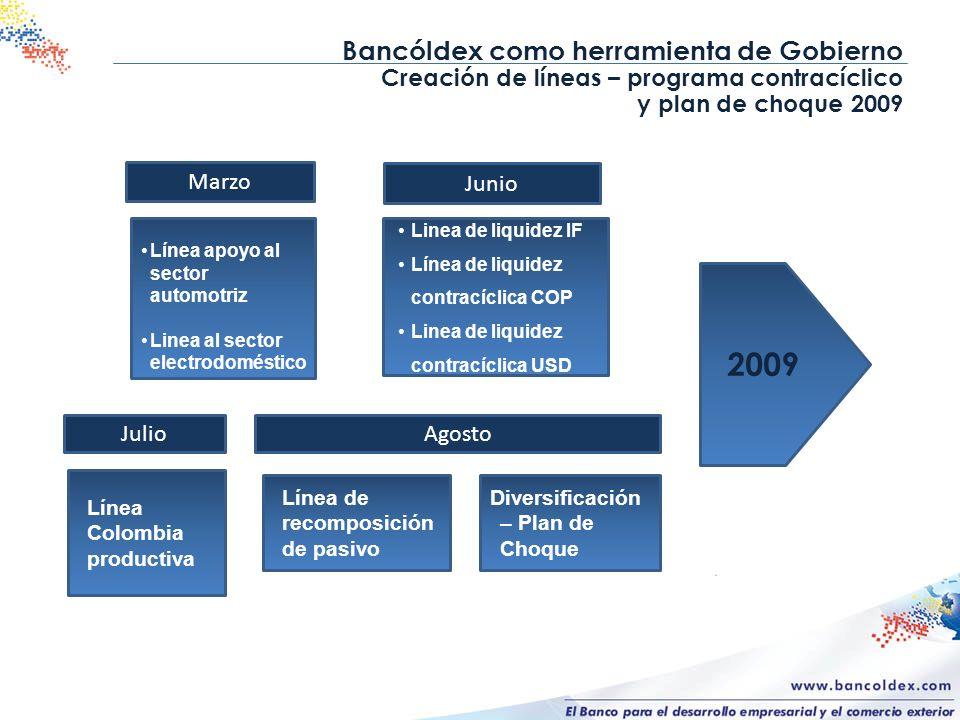 Bancóldex como herramienta de Gobierno Creación de líneas – programa contracíclico y plan de choque 2009 Línea apoyo al sector automotriz Linea al sec
