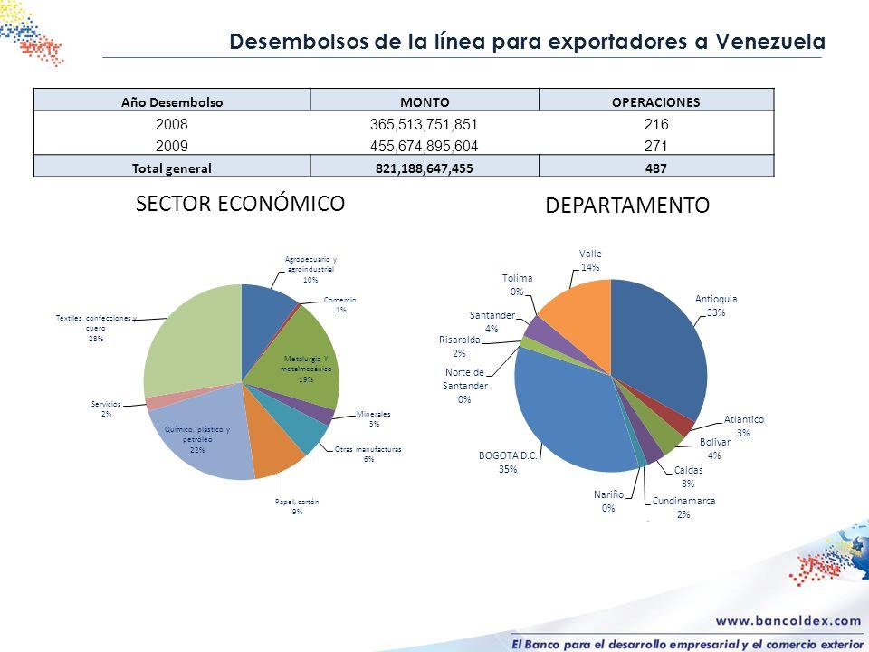 SECTOR ECONÓMICO DEPARTAMENTO Desembolsos de la línea para exportadores a Venezuela Año DesembolsoMONTOOPERACIONES 2008365,513,751,851216 2009455,674,