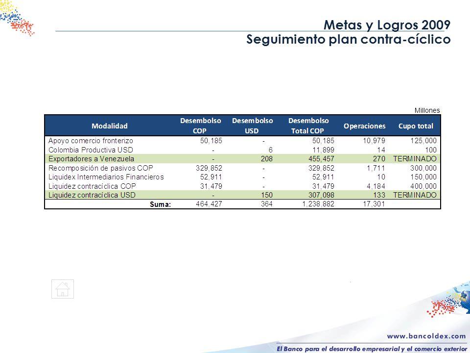 Metas y Logros 2009 Seguimiento plan contra-cíclico Millones
