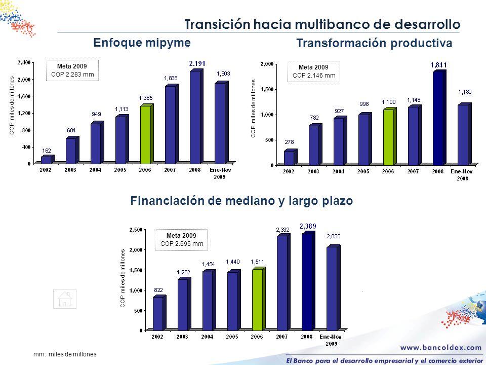 Transición hacia multibanco de desarrollo Enfoque mipyme Meta 2009 COP 2.283 mm COP miles de millones Transformación productiva Meta 2009 COP 2.146 mm