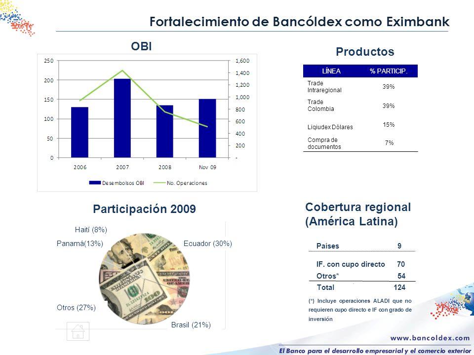 (*) Incluye operaciones ALADI que no requieren cupo directo e IF con grado de inversión Cobertura regional (América Latina) Países 9 IF. con cupo dire