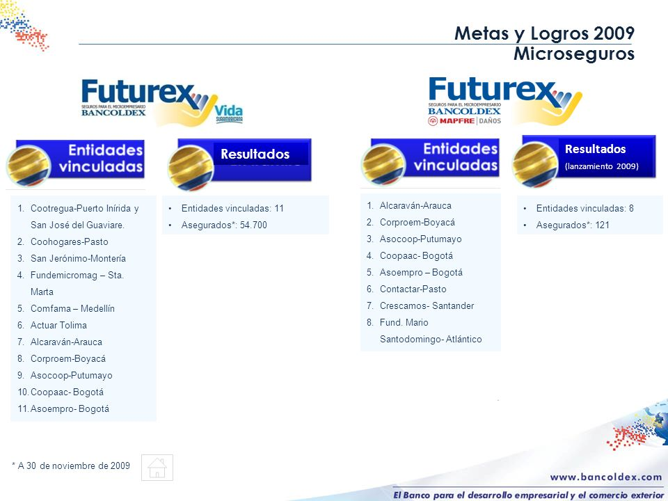 Metas y Logros 2009 Microseguros 1.Cootregua-Puerto Inírida y San José del Guaviare. 2.Coohogares-Pasto 3.San Jerónimo-Montería 4.Fundemicromag – Sta.