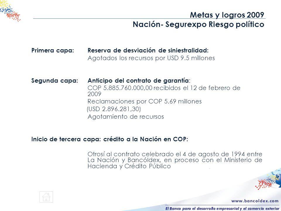 Primera capa:Reserva de desviación de siniestralidad: Agotados los recursos por USD 9.5 millones Segunda capa:Anticipo del contrato de garantía : COP
