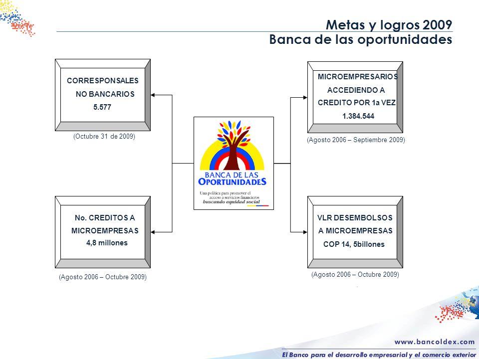 Metas y logros 2009 Banca de las oportunidades (Agosto 2006 – Septiembre 2009) CORRESPONSALES NO BANCAROS 3.908 CORRESPONSALES NO BANCARIOS 5.577 No.