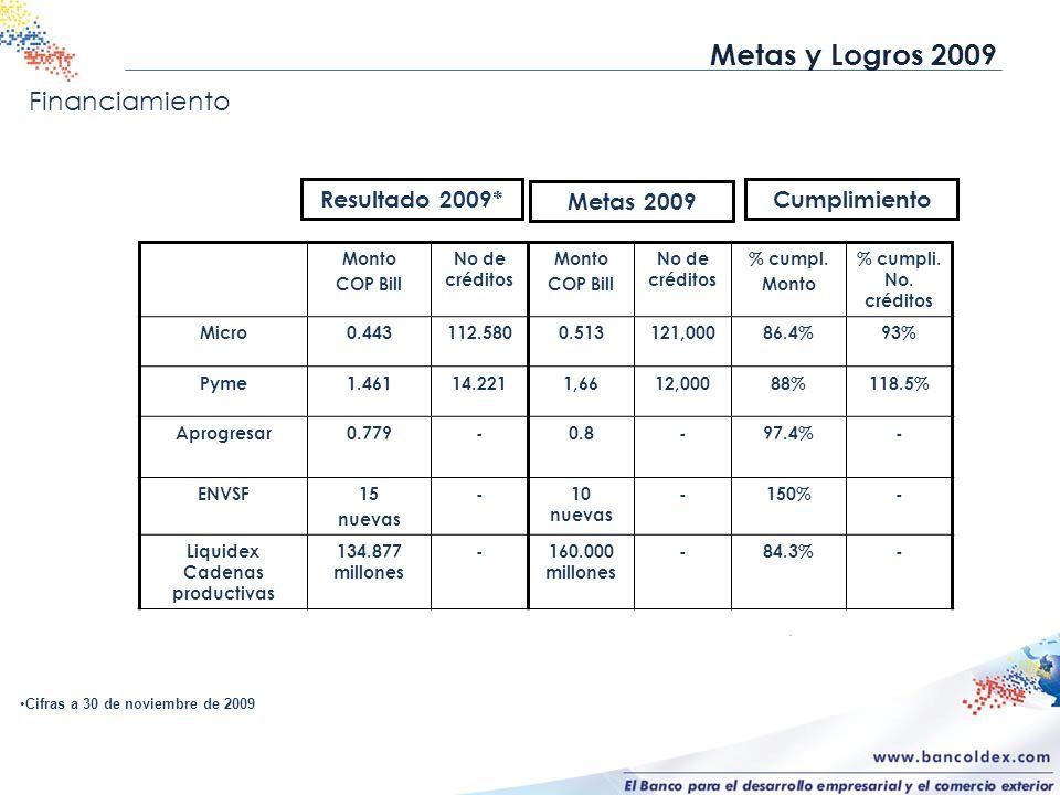 Financiamiento Metas y Logros 2009 Monto COP Bill No de créditos Monto COP Bill No de créditos % cumpl. Monto % cumpli. No. créditos Micro0.443112.580