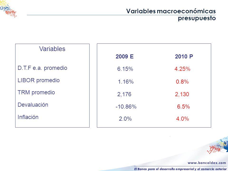 Variables macroeconómicas presupuesto Variables D.T.F e.a. promedio LIBOR promedio TRM promedio Devaluación Inflación 2009 E 2010 P 6.15% 4.25% 1.16%