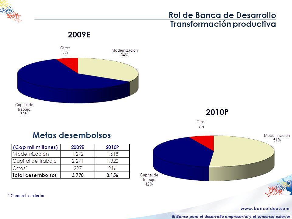 Rol de Banca de Desarrollo Transformación productiva Metas desembolsos 2009E * * Comercio exterior 2010P