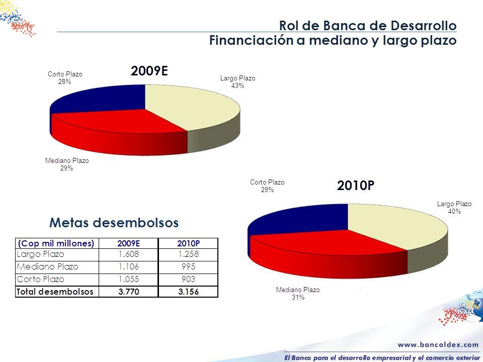 Rol de Banca de Desarrollo Financiación a mediano y largo plazo 2009E Metas desembolsos 2010P