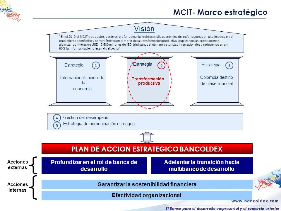 MCIT- Marco estratégico Efectividad organizacional Garantizar la sostenibilidad financiera Profundizar en el rol de banca de desarrollo Acciones exter