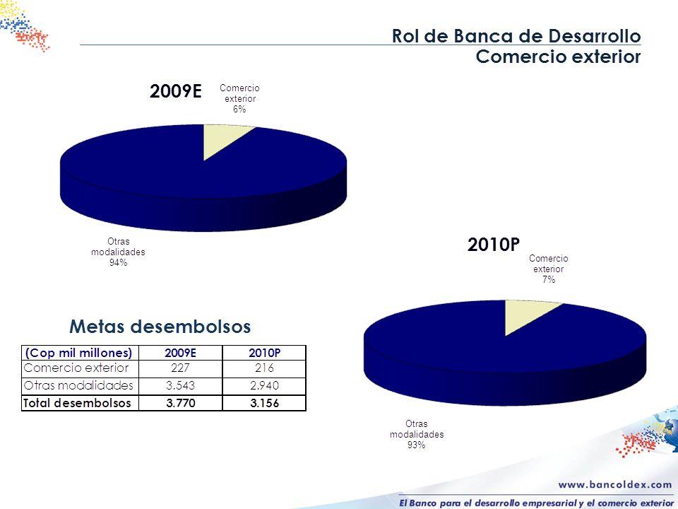 Rol de Banca de Desarrollo Comercio exterior Metas desembolsos 2009E