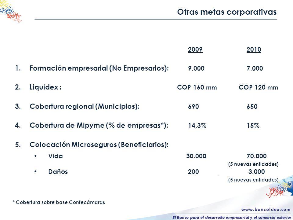 2009 2010 1.Formación empresarial (No Empresarios): 9.0007.000 2.Liquidex : COP 160 mm COP 120 mm 3.Cobertura regional (Municipios): 690650 4.Cobertur