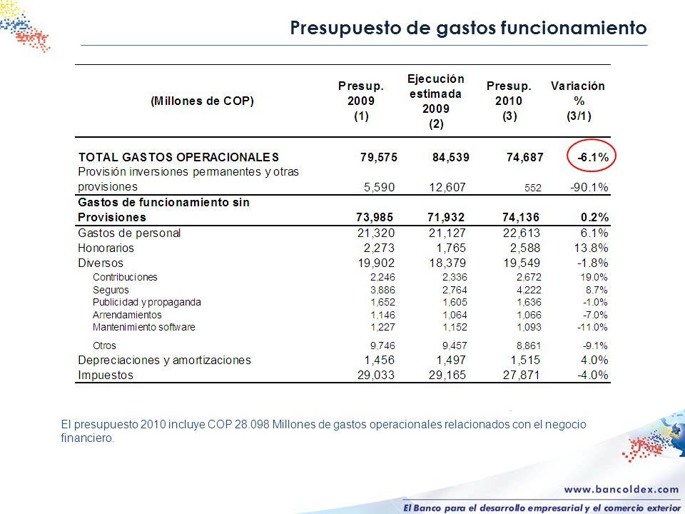 Presupuesto de gastos funcionamiento El presupuesto 2010 incluye COP 28.098 Millones de gastos operacionales relacionados con el negocio financiero.