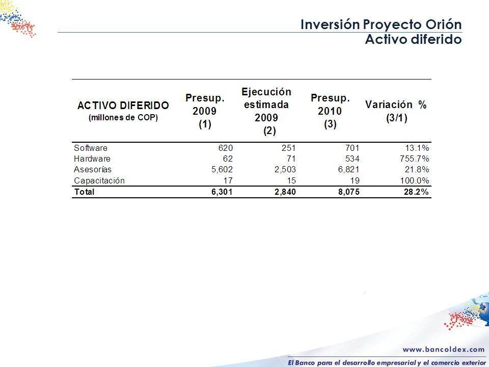 Inversión Proyecto Orión Activo diferido