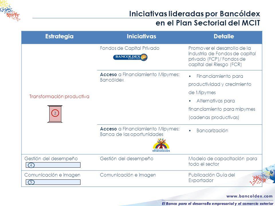 Iniciativas lideradas por Bancóldex en el Plan Sectorial del MCIT EstrategiaIniciativasDetalle Transformación productiva Fondos de Capital PrivadoProm