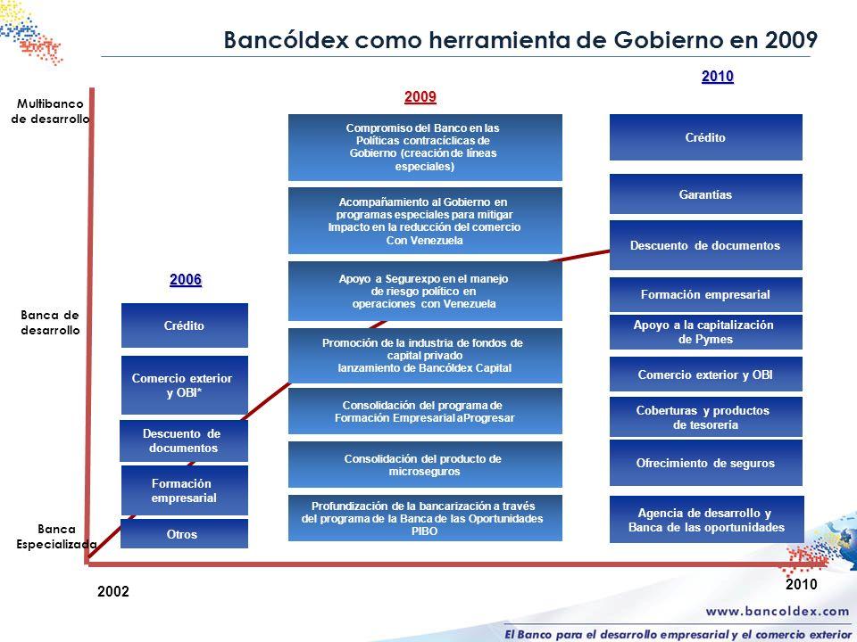 Multibanco de desarrollo 2002 2010 Crédito Formación empresarial Comercio exterior y OBI* Descuento de documentos Otros 2006 Crédito Garantías Formaci