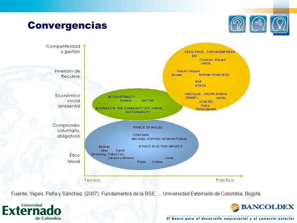 Convergencias Fuente, Yepes. Peña y Sánchez. (2007).