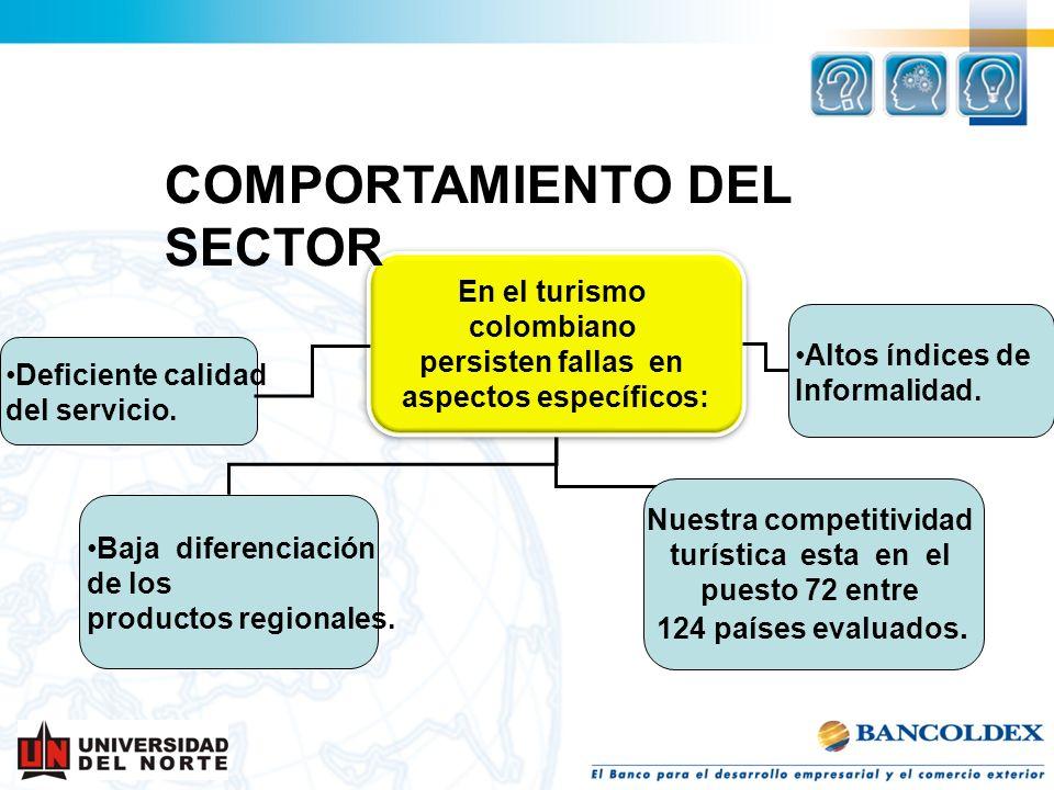 : En el turismo colombiano persisten fallas en aspectos específicos: En el turismo colombiano persisten fallas en aspectos específicos: Baja diferenci