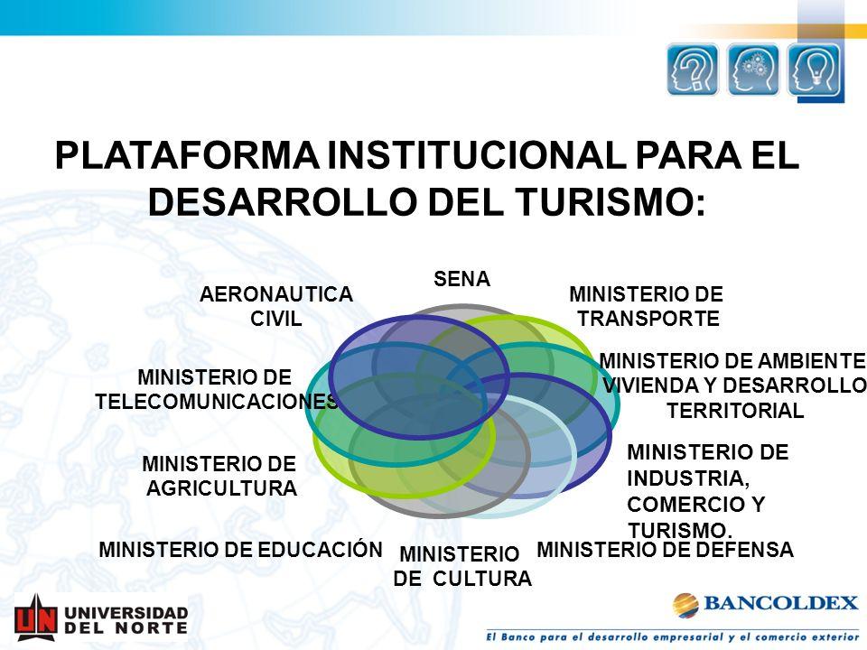 SENA MINISTERIO DE TRANSPORTE MINISTERIO DE AMBIENTE, VIVIENDA Y DESARROLLO TERRITORIAL MINISTERIO DE DEFENSA MINISTERIO DE CULTURA MINISTERIO DE EDUC