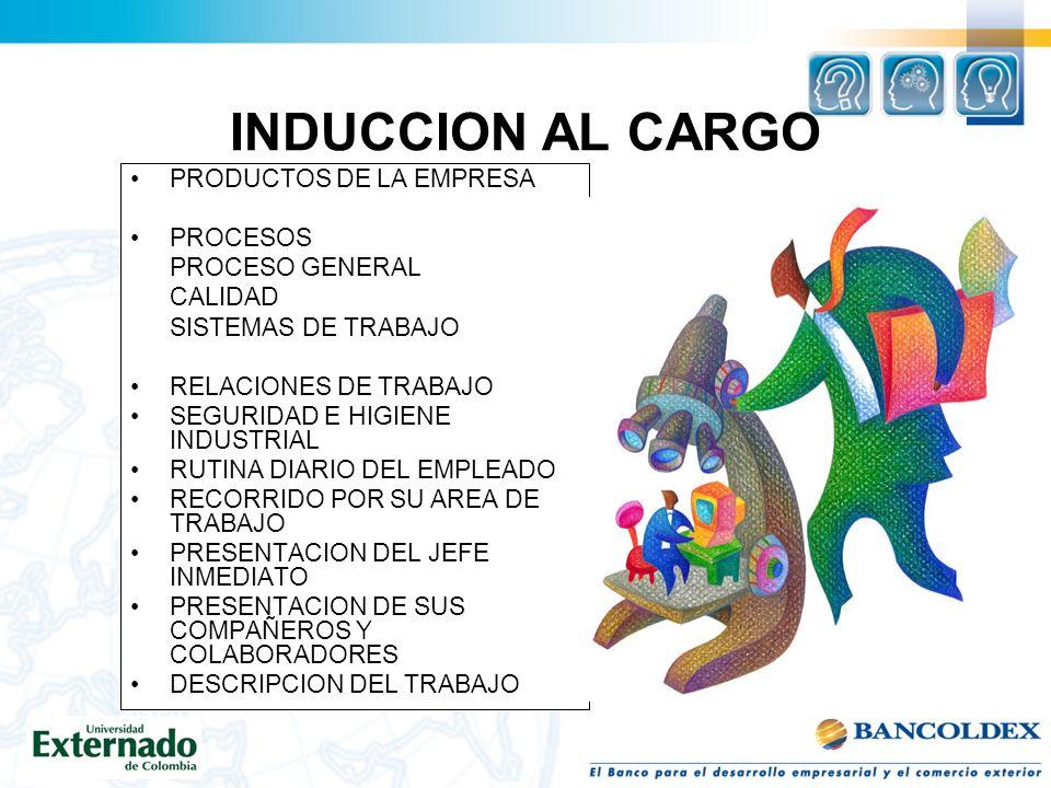 INDUCCION AL CARGO PRODUCTOS DE LA EMPRESA PROCESOS PROCESO GENERAL CALIDAD SISTEMAS DE TRABAJO RELACIONES DE TRABAJO SEGURIDAD E HIGIENE INDUSTRIAL RUTINA DIARIO DEL EMPLEADO RECORRIDO POR SU AREA DE TRABAJO PRESENTACION DEL JEFE INMEDIATO PRESENTACION DE SUS COMPAÑEROS Y COLABORADORES DESCRIPCION DEL TRABAJO