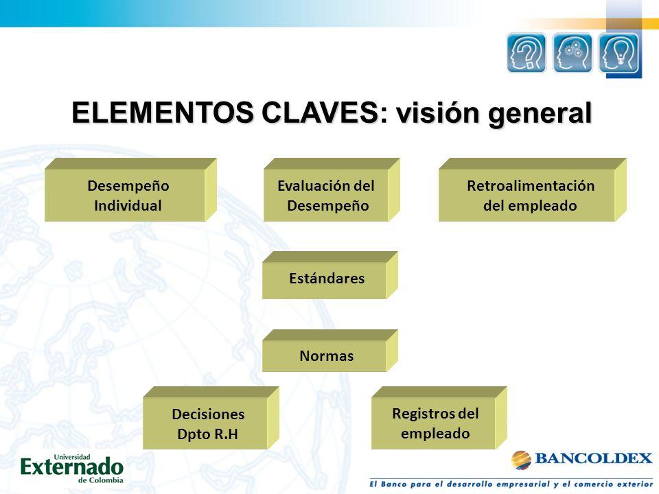 ELEMENTOS CLAVESvisióngeneral ELEMENTOS CLAVES: visión general Desempeño Individual Normas Estándares Evaluación del Desempeño Retroalimentación del empleado Registros del empleado Decisiones Dpto R.H