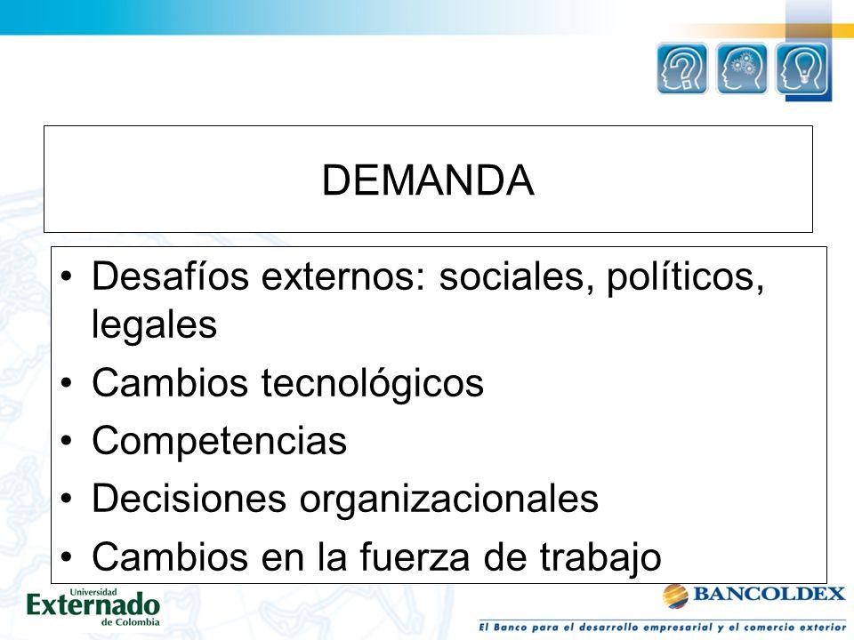 DEMANDA Desafíos externos: sociales, políticos, legales Cambios tecnológicos Competencias Decisiones organizacionales Cambios en la fuerza de trabajo