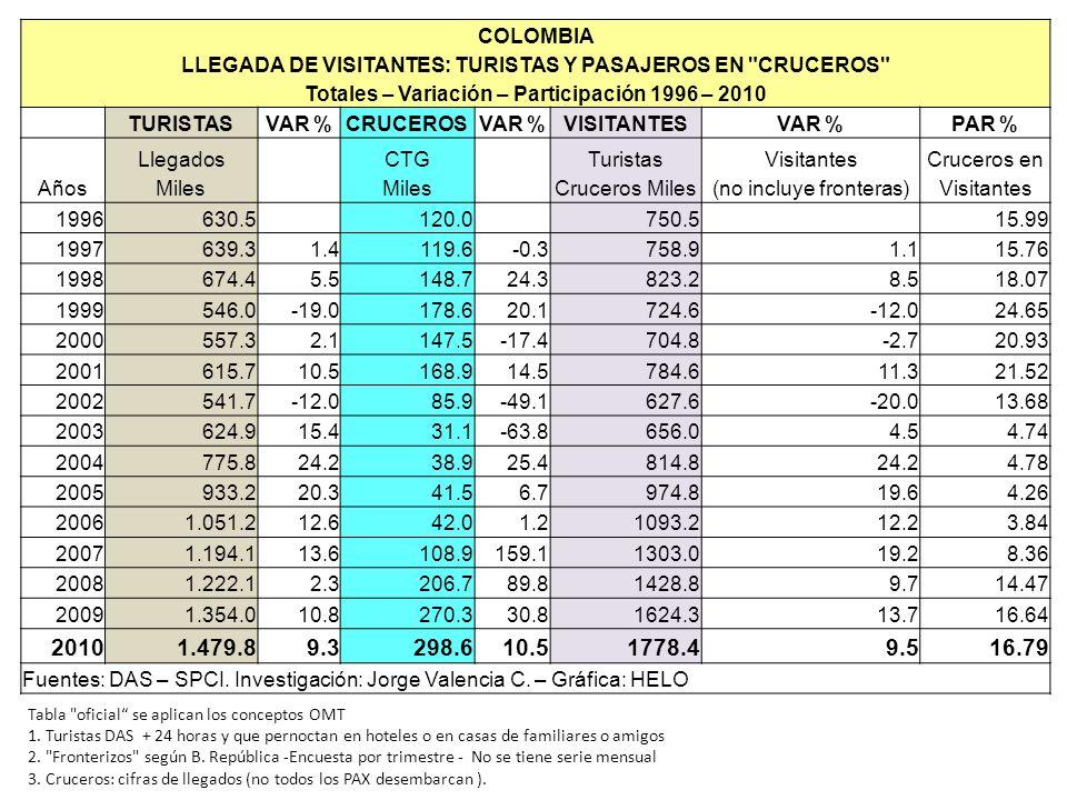 Evolución de la posición competitiva de Colombia en el Índice de Competitividad de Viajes y Turismo.