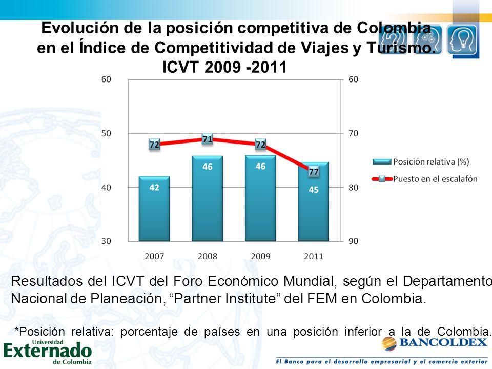 Resultados para Colombia del Reporte Competitividad en Viajes y Turismo del FEM 2009-2011 Índice / Subíndice / Pilar Puesto 2011 Puesto 2009 Cambio 2009-2011 (absoluto) Posición relativa 2011* Posición relativa 2009* Cambio 2009- 2011 (relativo) Puntaje 2011 Puntaje 2009 Cambio 2009-2011 (puntaje) Número de países139134 Índice Competitividad en Viajes y Turismo (ICVT) 7772-544,646,34,33,943,890,05 A Marco regulatorio10291-1126,632,1-12,34,174,18-0,01 Reglas de política y regulación 60 056,855,2-11,74,504,53-0,03 Sostenibilidad ambiental7784744,637,3-15,94,404,260,14 Seguridad1261259,46,7-8,63,703,72-0,02 Salud e higiene9586-931,735,8-19,83,904,07-0,17 Priorización de viajes y turismo 8967-2236,050,029,04,30 0,00 B Ambiente de los negocios e infraest.