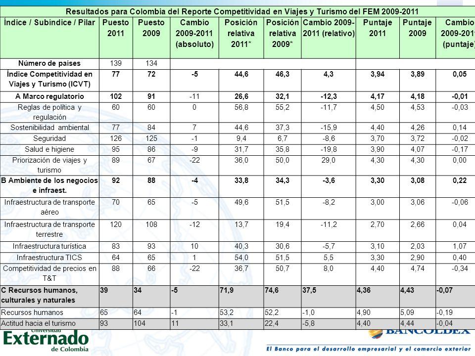 Resultados para Colombia del Reporte Competitividad en Viajes y Turismo del FEM 2009-2011 Índice / Subíndice / Pilar Puesto 2011 Puesto 2009 Cambio 20