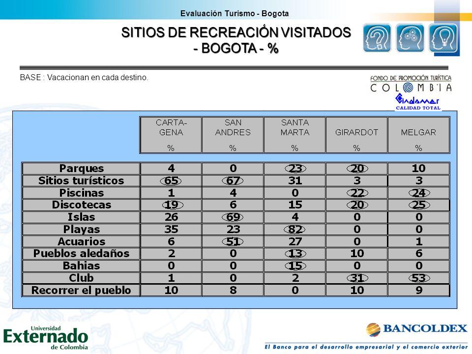 SITIOS DE RECREACIÓN VISITADOS - BOGOTA - % BASE : Vacacionan en cada destino. Evaluación Turismo - Bogota