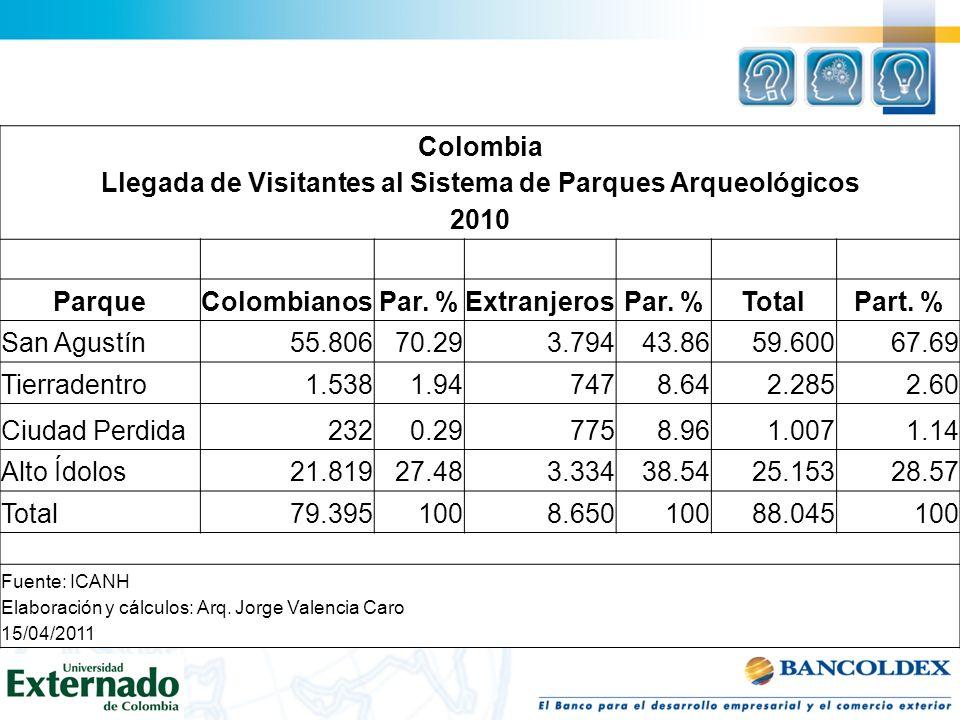 Colombia Llegada de Visitantes al Sistema de Parques Arqueológicos 2010 ParqueColombianosPar. %ExtranjerosPar. %TotalPart. % San Agustín55.80670.293.7