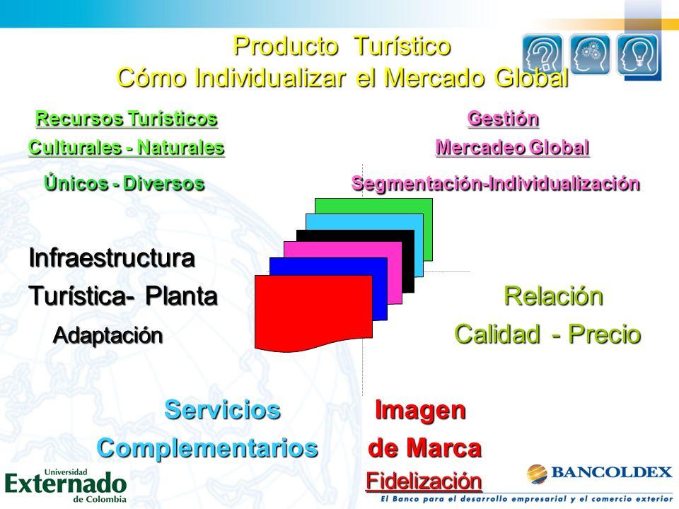 Producto Turístico Cómo Individualizar el Mercado Global Recursos Turísticos Gestión Recursos Turísticos Gestión Culturales - Naturales Mercadeo Globa