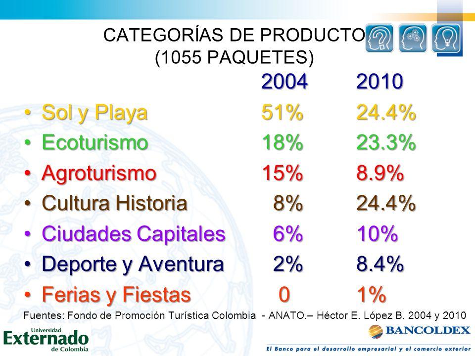 CATEGORÍAS DE PRODUCTO (1055 PAQUETES) 2004 2010 Sol y Playa51%24.4%Sol y Playa51%24.4% Ecoturismo18%23.3%Ecoturismo18%23.3% Agroturismo15%8.9%Agrotur