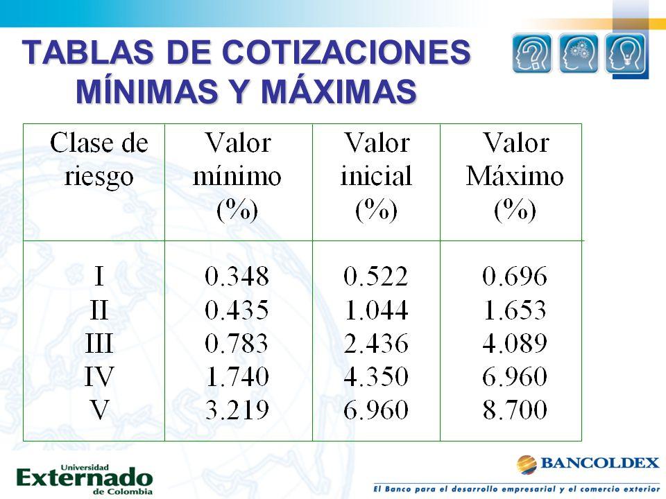 TABLAS DE COTIZACIONES MÍNIMAS Y MÁXIMAS
